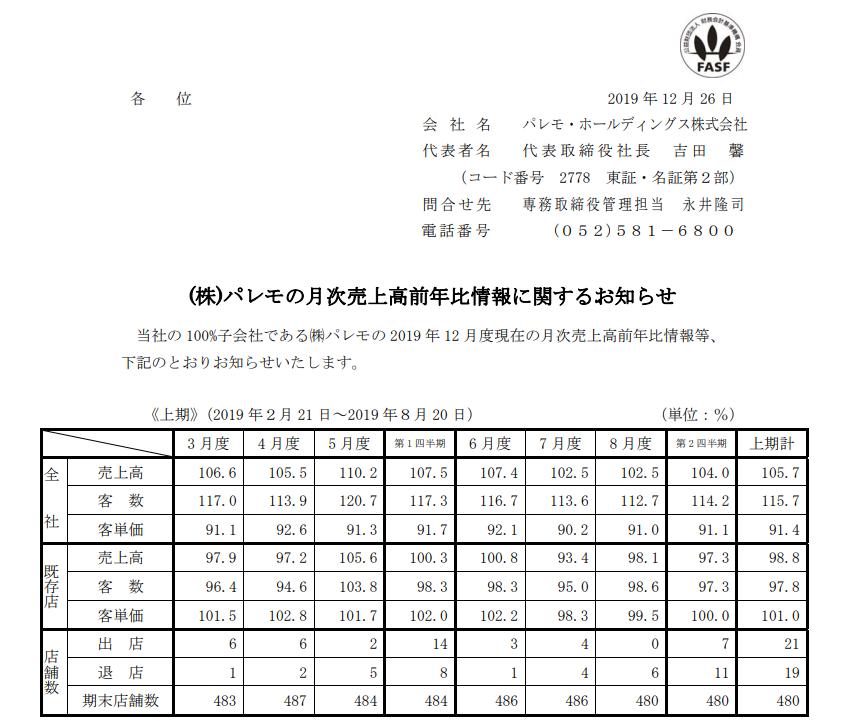 パレモ・ホールディングス (株)パレモの月次売上高前年比情報に関するお知らせ