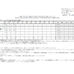 ジンズホールディングス|2019 年 11 月度(2020 年8月期)月次売上状況(速報)等について