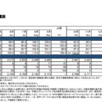 ワールド|国内小売事業 月次売上概況