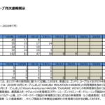 日本スキー場開発|2020年7月期日本スキー場開発㈱グループ月次速報開示