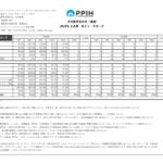 パンパシフィックHD|⽉別販売⾼状況(速報)