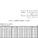 西松屋チェーン|2020年2月期前年比速報(12月度)