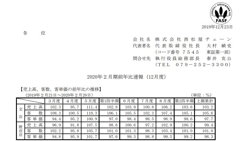 西松屋チェーン 2020年2月期前年比速報(12月度)