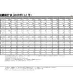 フジ・コーポレーション|月次実績報告表(2019年11月号) TEL.022-348-3300 FAX.022-348-3330