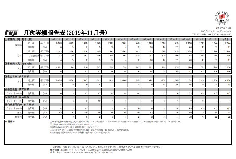 フジ・コーポレーション 月次実績報告表(2019年11月号) TEL.022-348-3300 FAX.022-348-3330