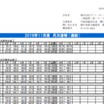 ヴィア・ホールディングス|2019年11月度 月次速報 (連結)