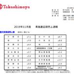 高島屋|2019年11月度 髙島屋店頭売上速報
