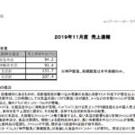 エイチ・ツー・オー リテイリング|2019年11月度 売上速報