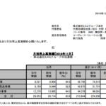 ミスミグループ本社|月別売上高実績【2019年11月】