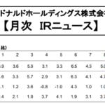 日本マクドナルドホールディングス|【月次 IRニュース】