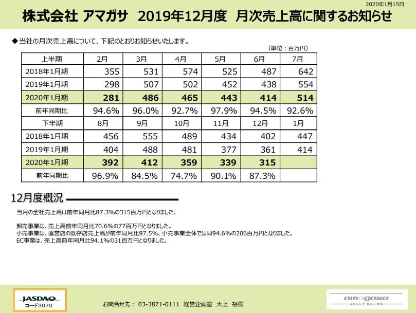 アマガサ|2019年12月度 月次売上高に関するお知らせ