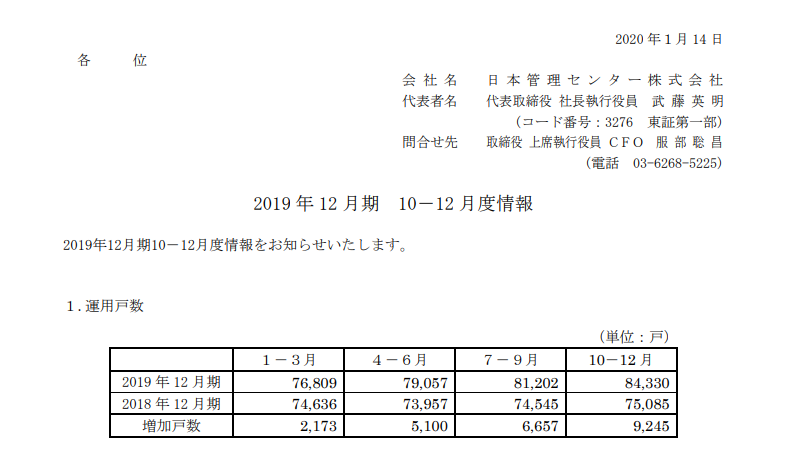 日本管理センター|2019 年 12 月期 10-12 月度情報