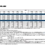 ワールド|株式会社ワールド 国内小売事業 月次売上概況