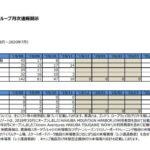 日本スキー場開発|グループ月次速報開示