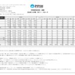 パン・パシフィック・インターナショナルホールディングス|⽉別販売⾼状況(速報)