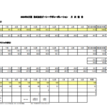 ピーシーデポコーポレーション|2020年3月期 株式会社ピーシーデポコーポレーション 月次報告
