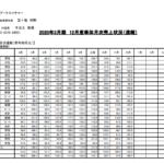 アートネイチャー|2020年3月期 12月度単体月次売上状況(速報)