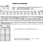 松屋|2019年12月売上報告