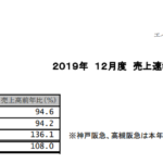 エイチ・ツー・オーリテイリング|2019年 12月度 売上速報