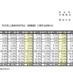 ベルーナ|12月度 月次売上高前年同月比(速報値)に関するお知らせ