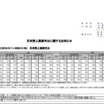 アダストリア|月次売上高前年比に関するお知らせ