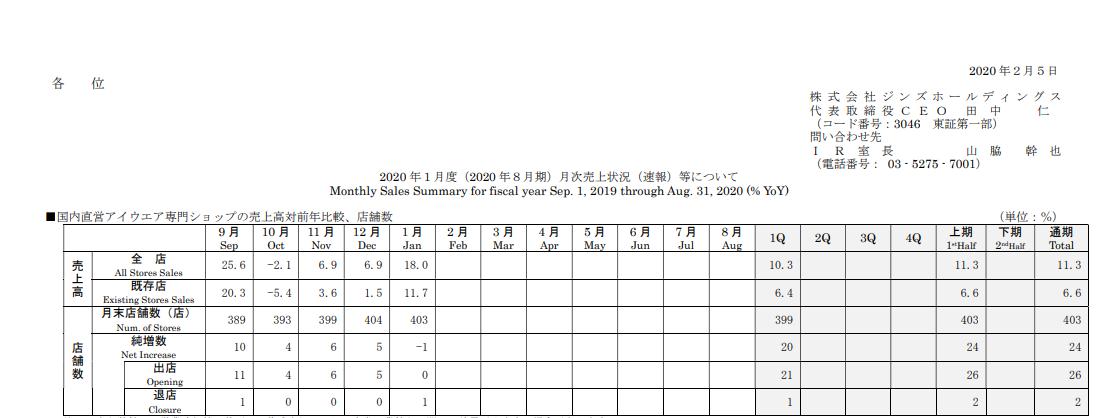 ジンズホールディングス|2020 年1月度(2020 年8月期)月次売上状況(速報)等について