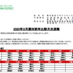 ウチヤマホールディングス|2020年3月期対前年比較月次速報