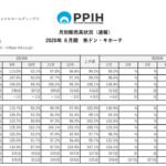 パン・パシフィック・インターナショナルホールディングス|⽉別販売⾼状況(速報) 2020年 6⽉期㈱ドン・キホーテ