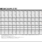 フジ・コーポレーション|月次実績報告表(2020年1月号)