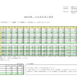 京都きもの友禅|2020/3月期 月 次 受 注 高 の 推 移