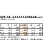 ミスターマックス・ホールディングス|2020年1月度 MrMax月次の売上状況について