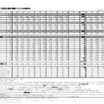 オートバックスセブン|2020年3月期 1月度 月次売上概況(速報)についてのお知らせ
